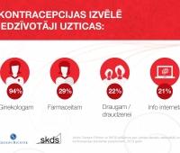 Katra trešā sieviete Latvijā kontracepcijas izvēlē uzticas farmaceita rekomendācijām?v=1435973776